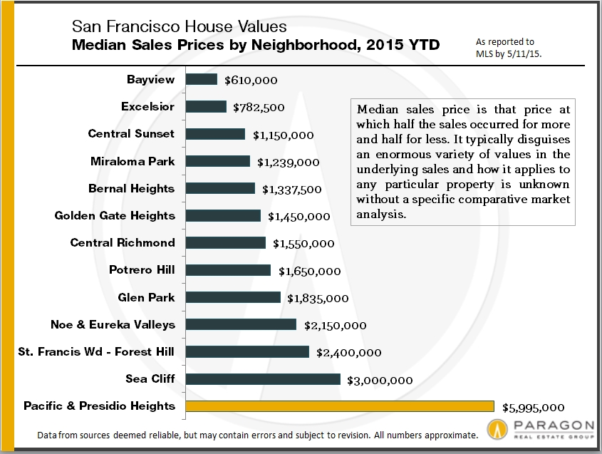 San francisco neighborhood home prices continue to break for On the property sale prices