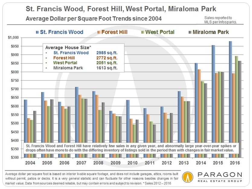 A Second Wind for San Francisco Real Estate SF Real Estate Experts