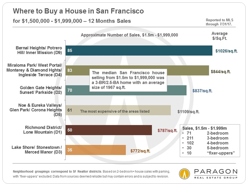 San Francisco House Prices by Neighborhood