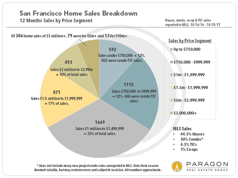 San Francisco Home Sales by Price Segment