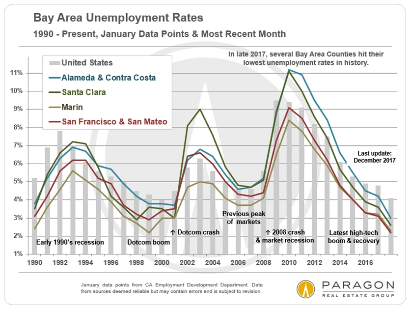 Bay-Area_Unemployment-Rates.jpg